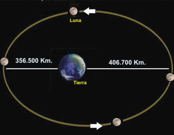 luna_distancia_tierra